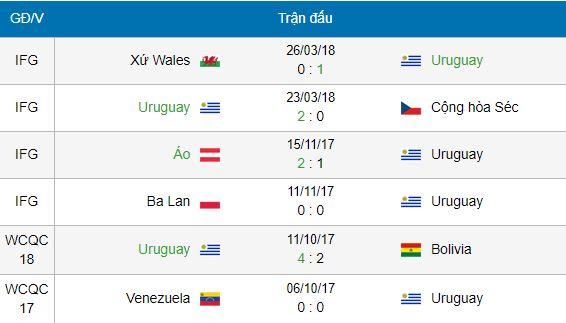 Soi kèo World Cup Uruguay vs Nga, 21h00 ngày 25/06 1
